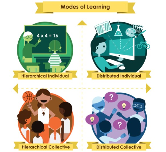 leaders of learning and modes of learning framework agile pink. Black Bedroom Furniture Sets. Home Design Ideas